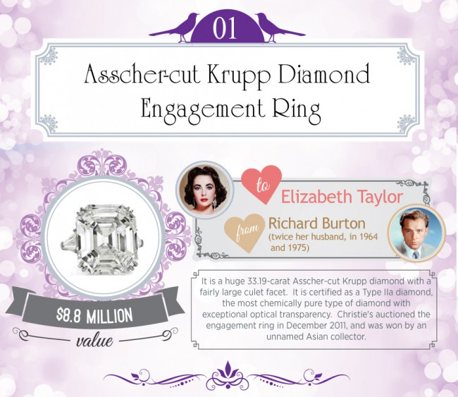 It is a huge 33.19-carat Asscher-cut Krupp diamond with a fairly large culet facet. It is certified as a Type IIa diamond, the most chemically pure type of diamond with exceptional optical transparency. When Christie's auctioned the engagement ring in December 2011, it was won by an unnamed Asian collector.