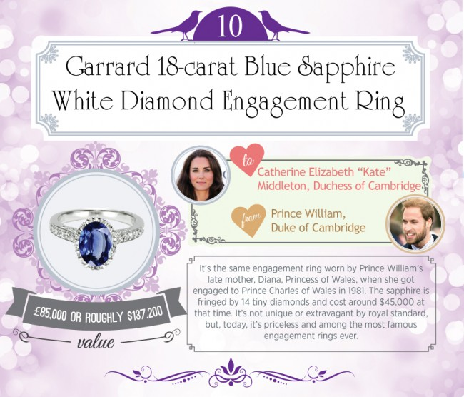 It's the same engagement ring worn by Prince William's late mother, Diana, Princess of Wales, when she got engaged to Charles, Prince of Wales in 1981. The sapphire is fringed by 14 tiny diamonds and cost around $45,000 at that time. It's not unique or extravagant by royal standard, but today, it's priceless and among […]