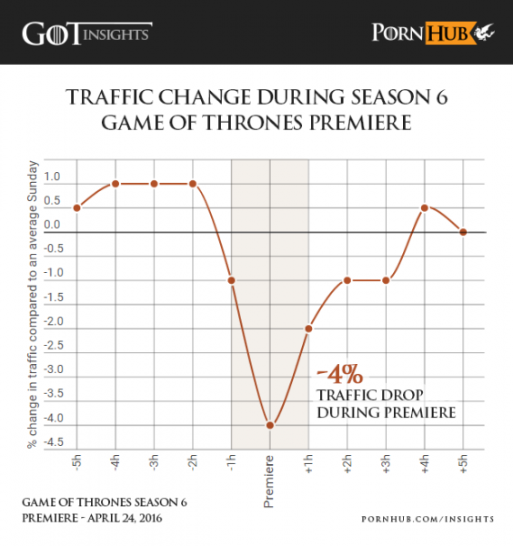 Game of Thrones Pornhub